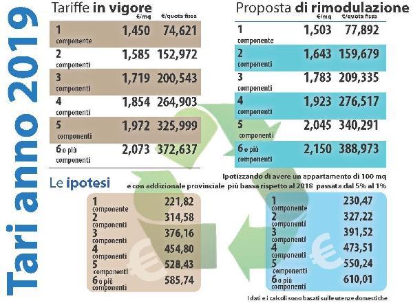 Aprilia tari il comune di aprilia propone nuovi aumenti for Tari utenze non domestiche